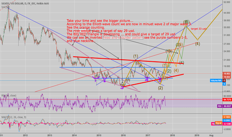 XAGUSD: Is Silver on the way up?