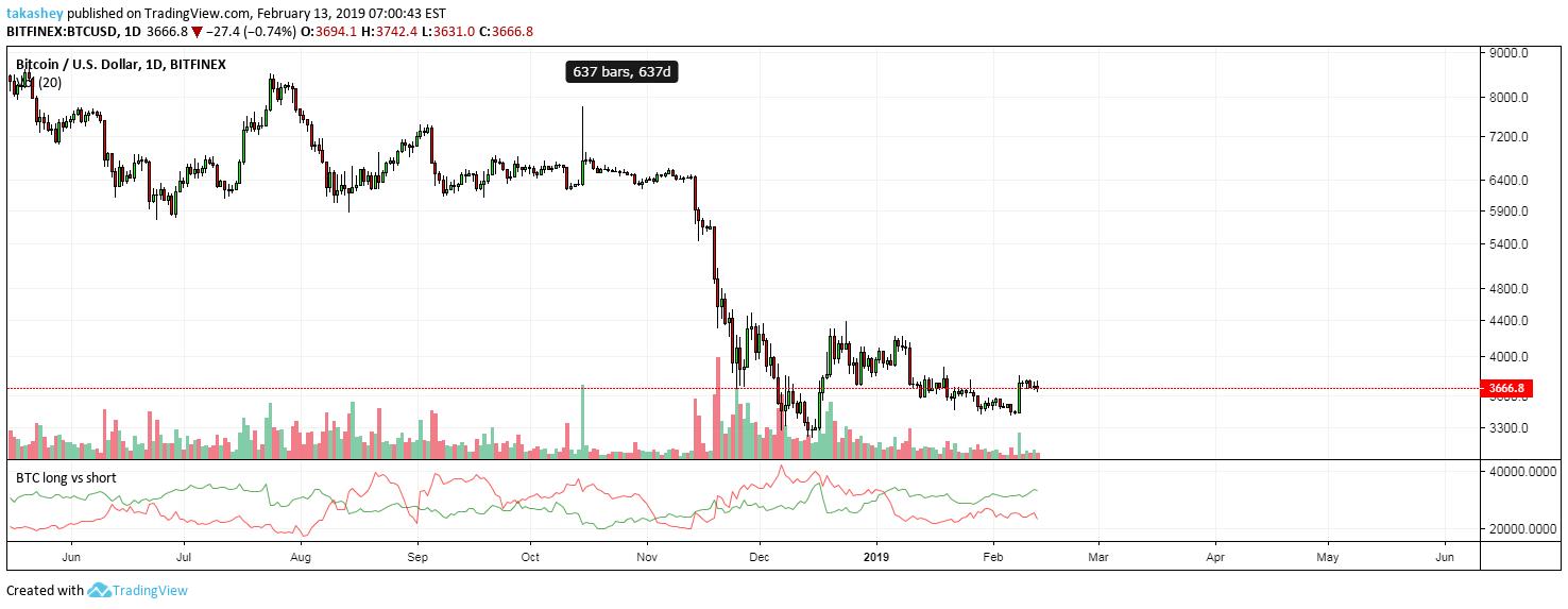 bitcoin shorts vs longs tradingview