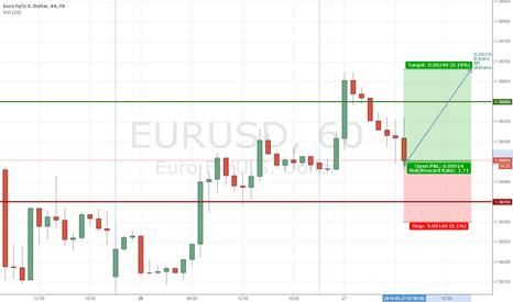EURUSD: EUR/USD Buy - low SL