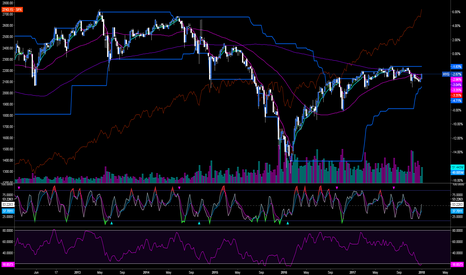 HYG: Everything Rally