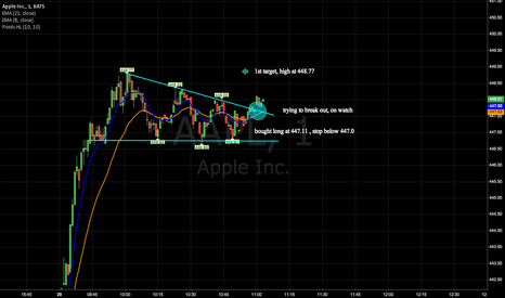 AAPL: intraday continuation pattern on watch, breakout