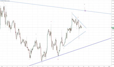 EURUSD: we are in wave C ?