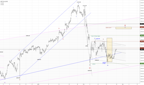 NIFTY: NIFTY50...Wave  (C) of B (circle) on the move up?