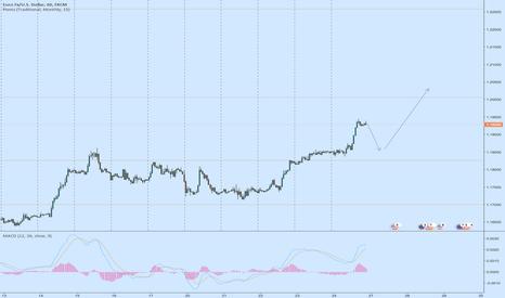 EURUSD:  Potential Up Trend