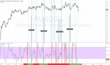 AUS200: Stochastic RSI and AUS200 Index