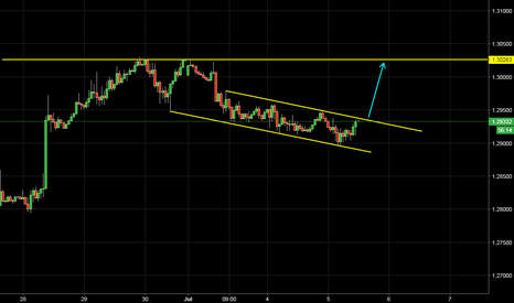 GBPUSD: Long But waiting for the break out