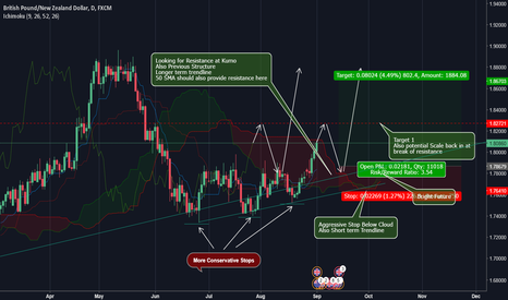 GBPNZD: Looking to Kumo break with bounce