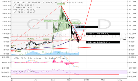 CTAG: CTAG - Technical Bounce or Next Wave Up?
