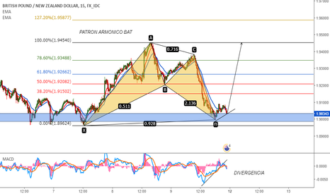 GBPNZD: GBPNZD, Posible Compra