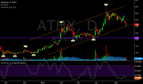 ATHX: ATHX possible bounce with good volume tomorrow.