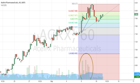 ACRX: ACRX Update