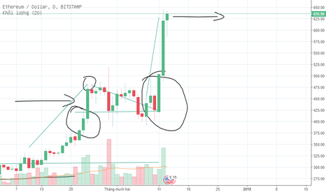 ETHUSD: eth short in 4 day