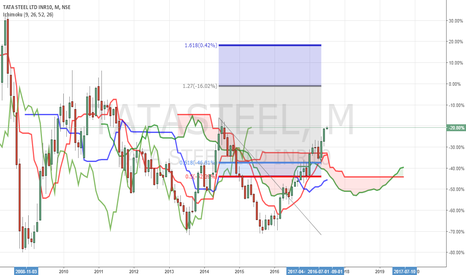 TATASTEEL: Longterm BUY TataSteel