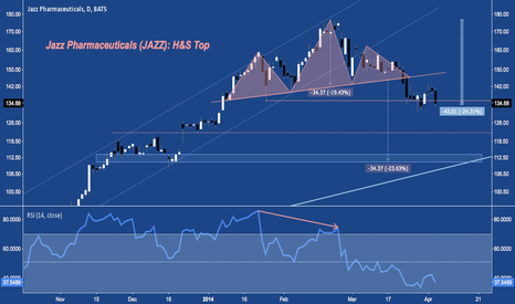 JAZZ: Holding Last Week's Low at Horizontal Support; H&S Top