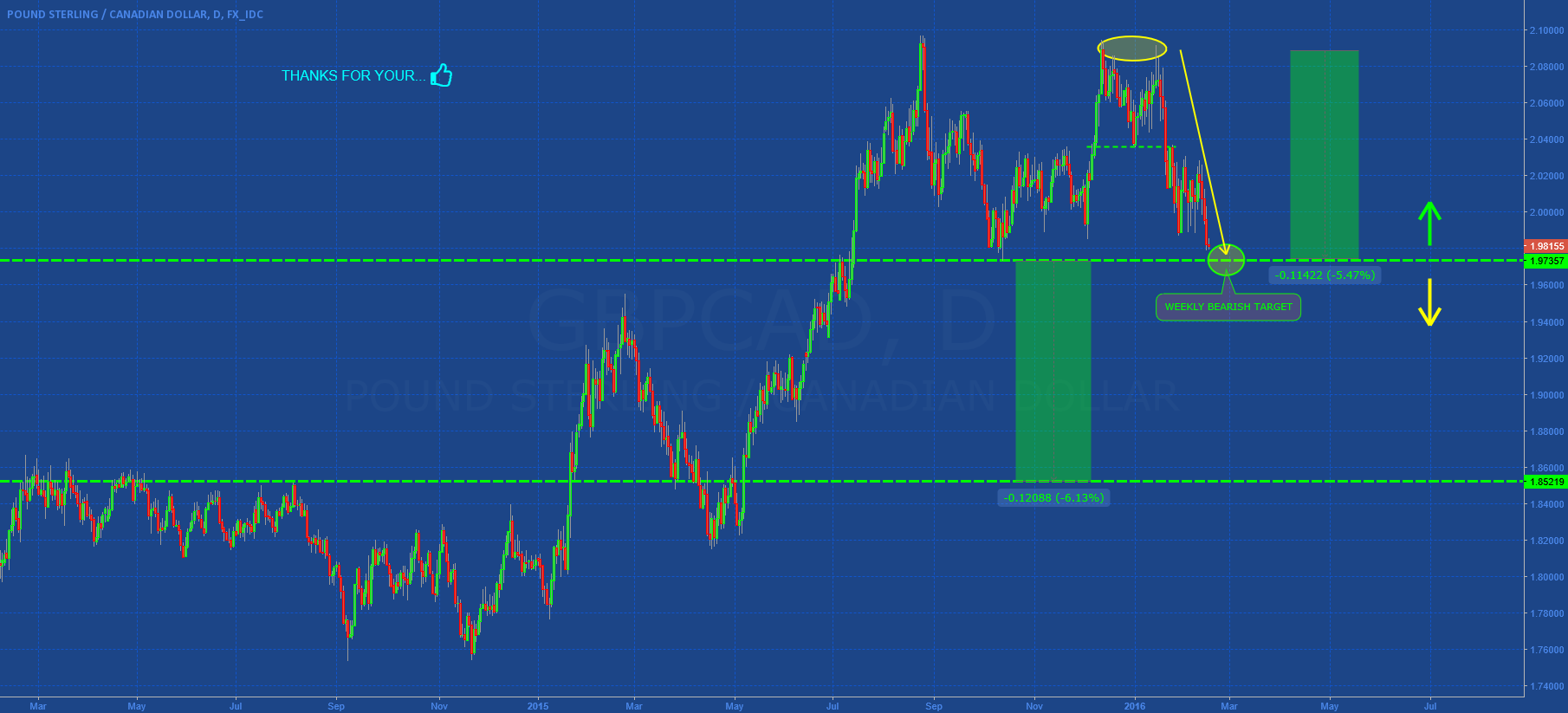 GBPCAD: CONSOLIDATION