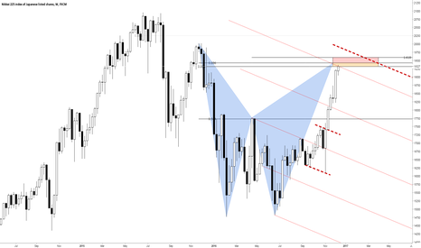 JPN225: Nikkei at weekly bear Bat