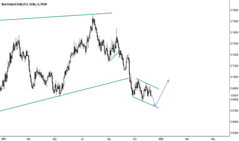 NZDUSD: NZD USD - FORMING A REVERSAL PATTERN TO CHANGE OF THE TREND