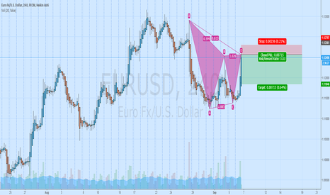 EURUSD: Short Gartley Bearish