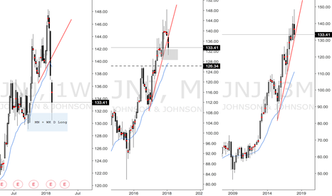 JNJ: JNJ Long at WK and MN Demand zone