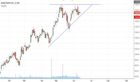 ASIANPAINT: Ascending triangle