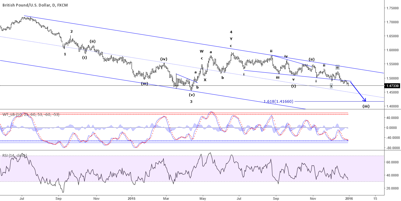 GBP/USD - Downside acceleration expected