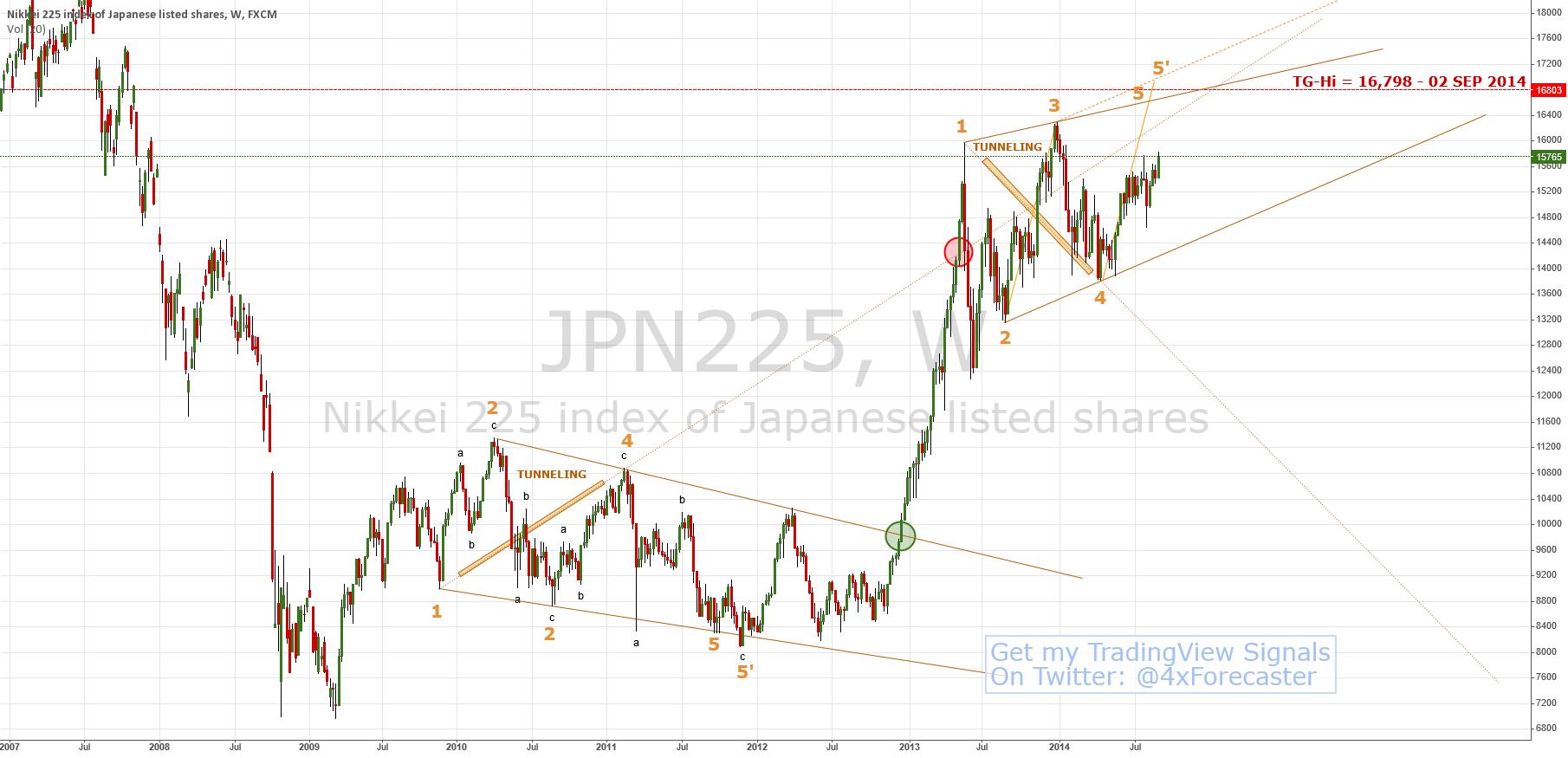 Deja-Vu: Wolfe Waves In #nikkei | $jpn225 #BOJ #forex $JPY