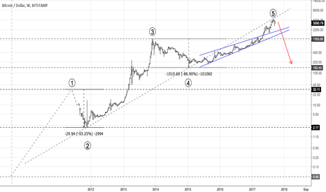 BTCUSD: How deep can Bitcoin correct?