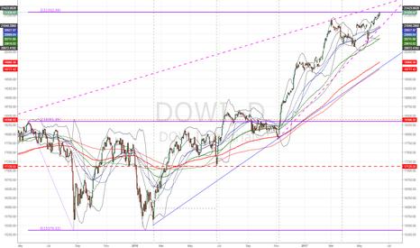 DJI: $DJIA $DOWI hits Key fib 200% Extension!