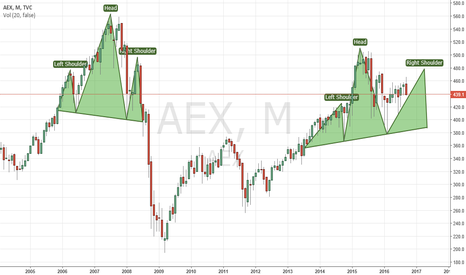 AEX: AEX seems to form a Head & Shoulders pattern in long run