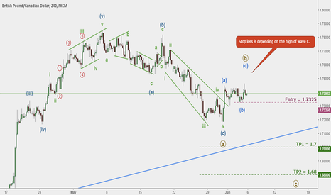GBPCAD: GBPCAD: Short opportunity.