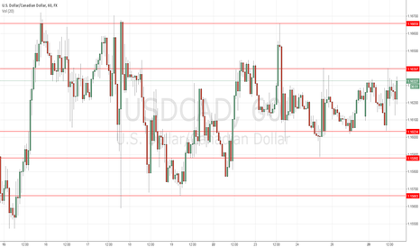 USDCAD: USD/CAD trade corridor approach