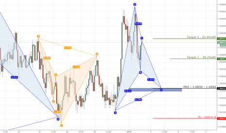 EURNZD: 7) EURNZD bullish gartley on 1hr chart.