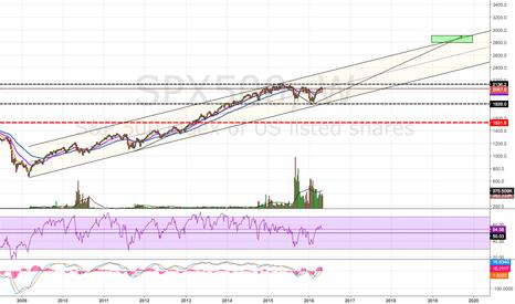SPX500: Potential ABC Pattern?