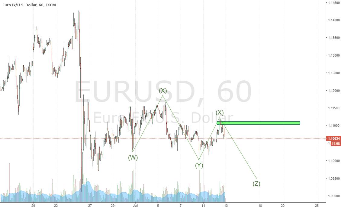 EURUSD short pullback