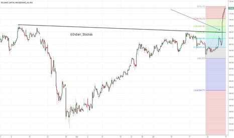 RELCAPITAL: Reliance Capital - Hourly