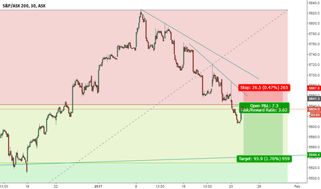 XJO: Good opportunity to sell