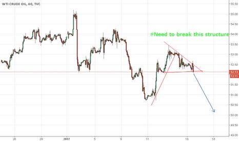 USOIL: update of #crude