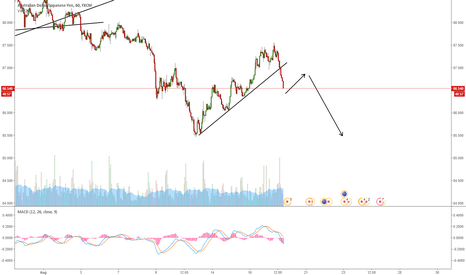 AUDJPY: AUDJPY GOING FOR ONE MORE WAVE DOWN?