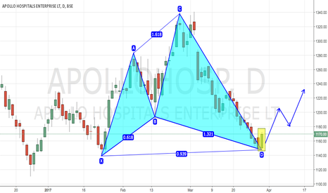 APOLLOHOSP: Apollo Hospital - Bullish Harmonic Pattern