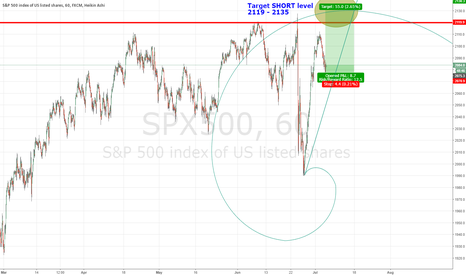 SPX500: SPX500 Spiraling up out and over into historical highs