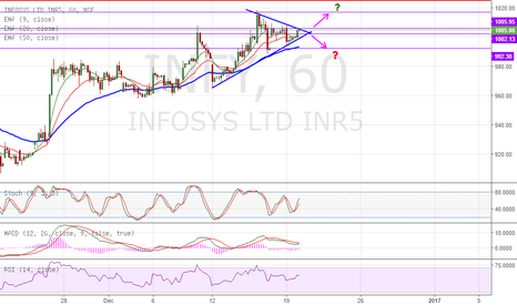 INFY: Symmetric Triangle on INFY - NEUTRAL
