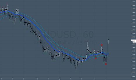 AUDUSD: now it looks like wave 3