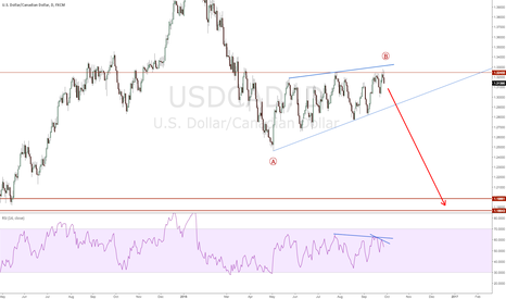 USDCAD: USDCAD Short to Sub 1.20
