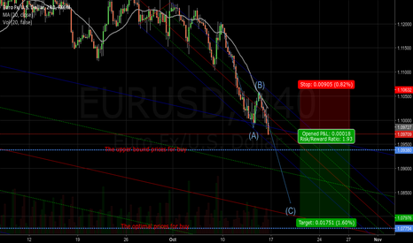 EURUSD: 120 pips on the table