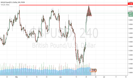 GBPUSD: H&S at resistance
