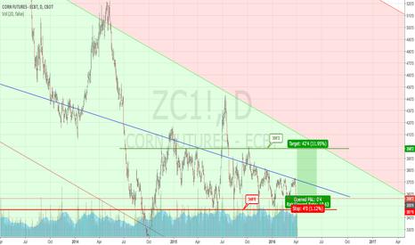 ZC1!: Long corn
