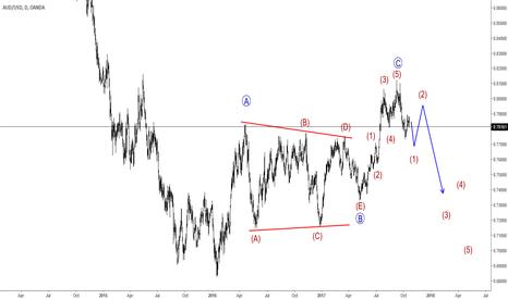 AUDUSD: Elliott Wave Analysis: AUDUSD Can Follow A Bearish Look
