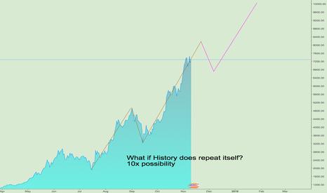 BTCUSD: BTC - Making history again? 10x Theory