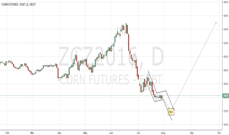ZCZ2016: CBoT Corn long play entry needs more time