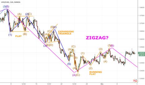 USDCAD: Possibile formazione di onda C di Zigzag su USDCAD?